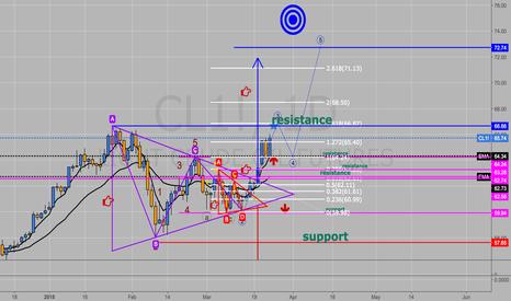 CL1!: CL - crude oil