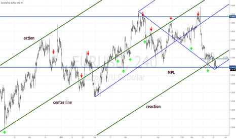 EURUSD: Is this the start of the Euro's next move up?