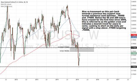 NZDUSD: USD Strength will continue