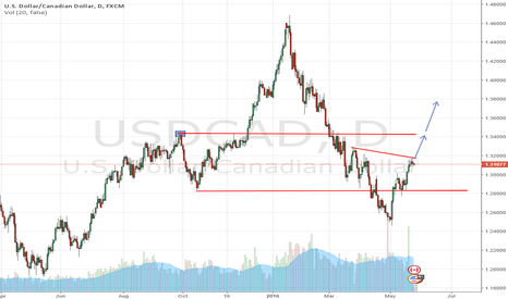 USDCAD: LOOKING FOR BREAKOUT UP SIDE