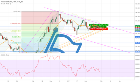 GBPJPY: Long term view on the dragon pair (GJ)