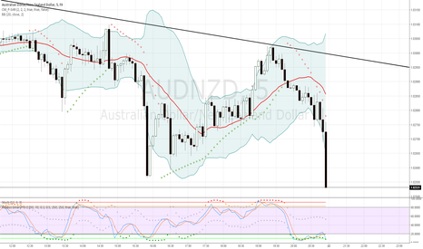 AUDNZD: My binary options trading temptlate