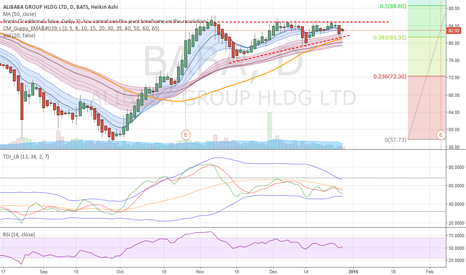 BABA: BABA - Hanging out just below the 85 breakout spot