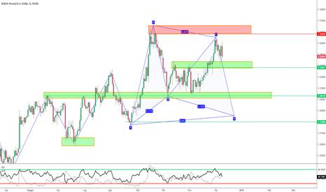 GBPUSD: GBP/USD - Possibili scenari della settimana