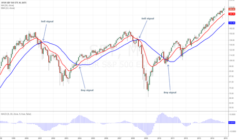 SPY: SPY Monthly Moving Average Buy/Sell Signals