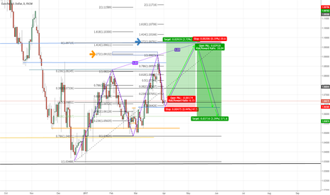 EURUSD: Potential Bearish 3 Drives Pattern on EURUSD