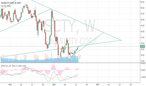 SCTY: SCTY trying to escape from the triangle? what do you think?