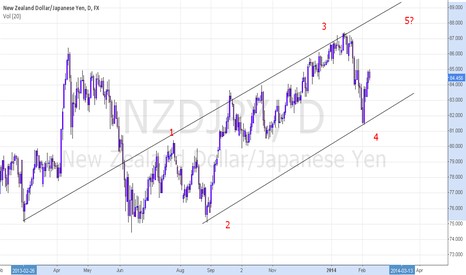 NZDJPY: elliot wave