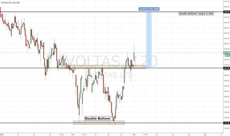 VOLTAS: VOLTAS   Double Bottom