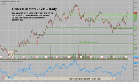 GM: General Motors - GM - Republishing Buy Signal from October