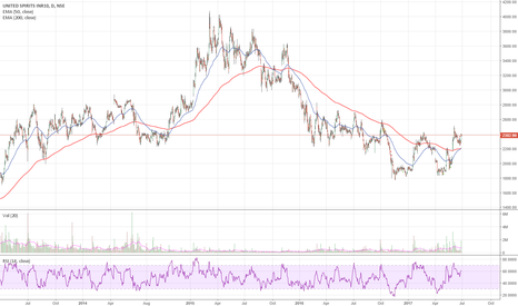 MCDOWELL_N: Another golden cross with United Spirits. GST kick?
