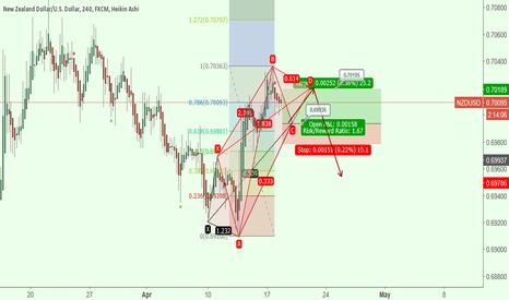 NZDUSD: potencional pattern 5-0 +A5-0
