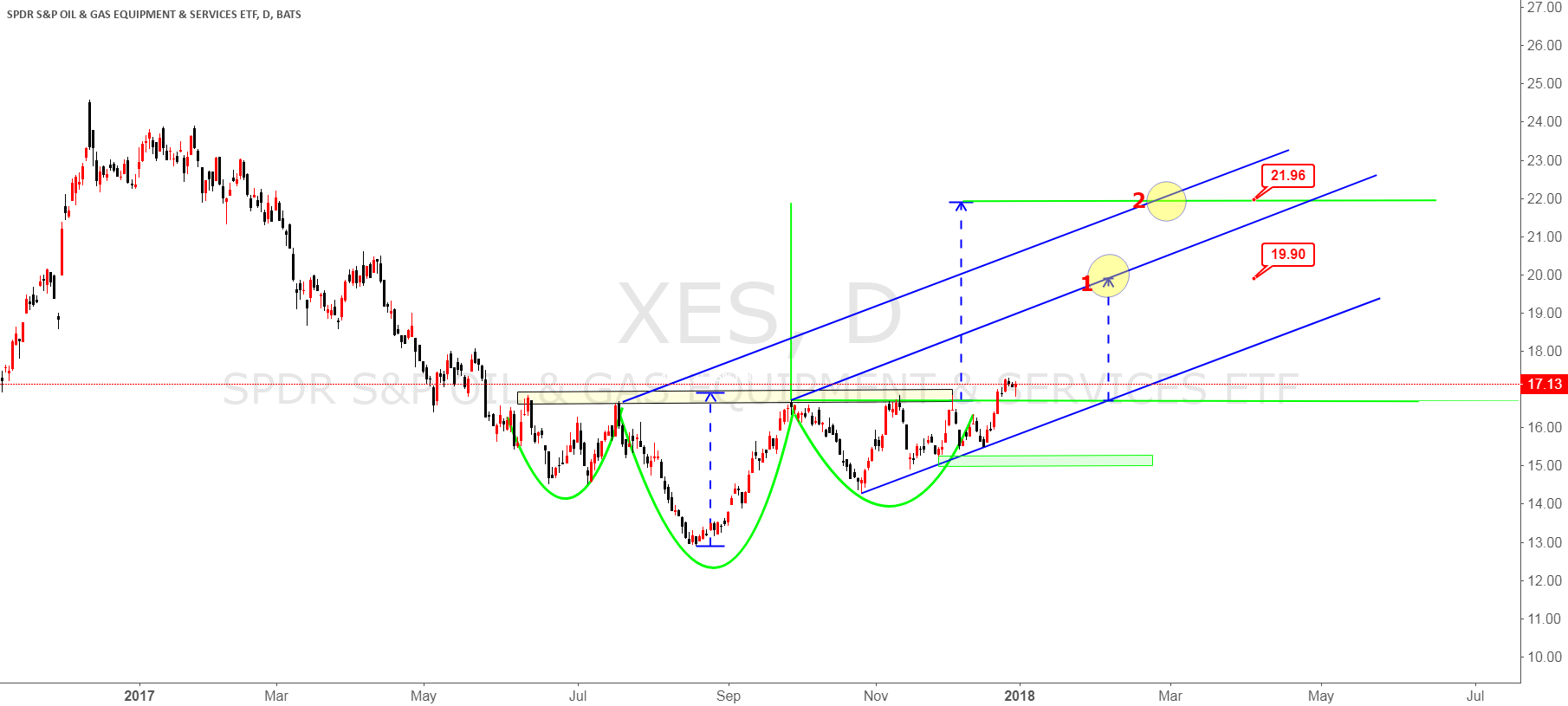 XES the performance of the S&P Oil & Gas Equipment