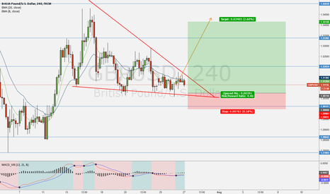 GBPUSD: Possible GBP recovery coming?
