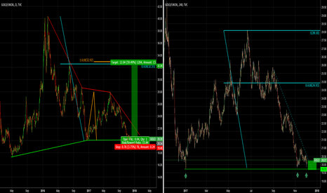 GOLD/UKOIL: GOLD/UKOIL BUY