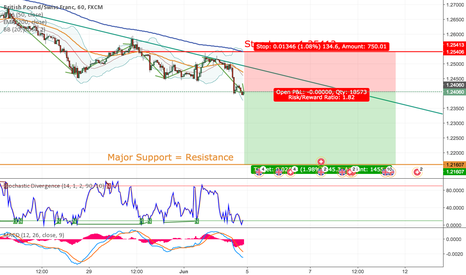 GBPCHF: Short GBPCHF Based on 4H + 1D Charts + Fundamentals