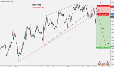 EURUSD: Wedge (BLACK LINES) & Strong TLine (RED LINE)