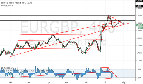 EURGBP: EURGBP WATCH YOUR SHORTS