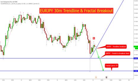 EURJPY: EURJPY 30m Trendline & Fractal Breakout