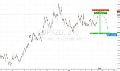 GBPNZD: gbnnzd short