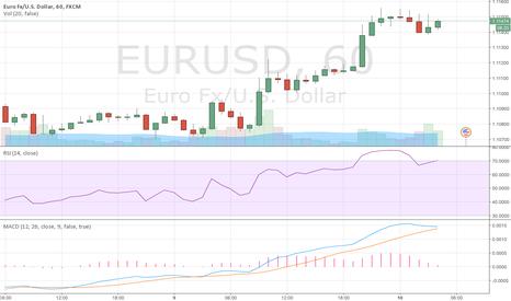 EURUSD: EUR/USD BULLISH