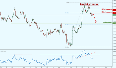 EURAUD: EURAUD forming a double top reversal!