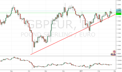 GBPEUR: Inverst for Long term with GP