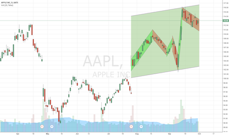 AAPL: Apple support and resistance lines