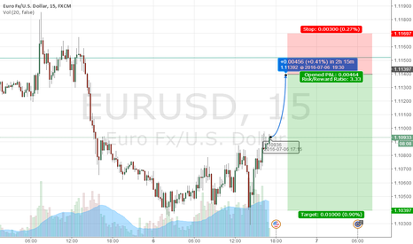 EURUSD: EURUSD IN 2HOURS