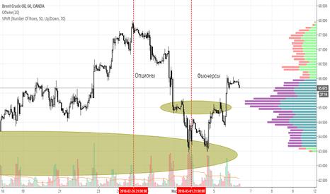 BCOUSD: Рынок флетует