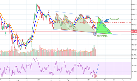 USDJPY: USD/JPY is going to continue the pattern?