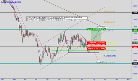 EURUSD: EUR/USD - BULLISH FIB 61.8% LOOKING STRONG