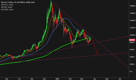BTCUSD: BTC/USD we just tested all MAs on the D chart