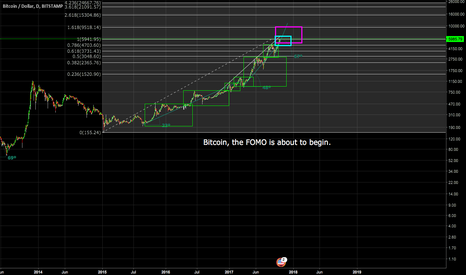 BTCUSD: Bitcoin; The FOMO is about to begin