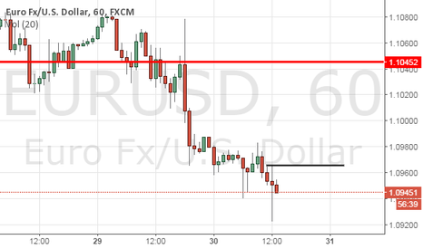 EURUSD: Small long trade