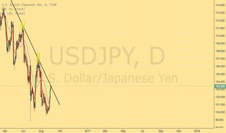 USDJPY: USDJPY back to trend line