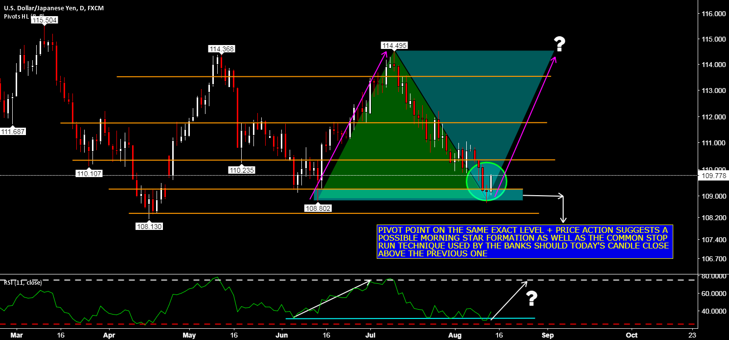 USDJPY - MARKET SYMMETRY IN PLAY - LOOKING FOR LONG
