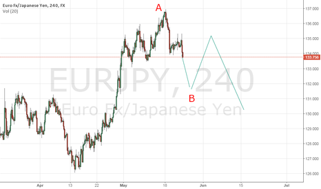 EURJPY: nothing changed
