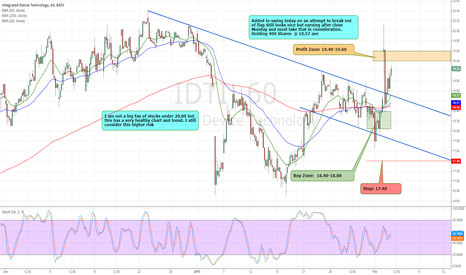 IDTI: IDTI is now $19.25. Target has hit. Great HPS Trade