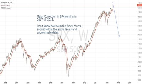 SPX: Major SPX Short coming up.