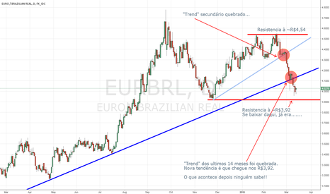 EURBRL: Real vs. Euro Analysis