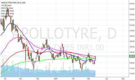 APOLLOTYRE: Apollo Tyres will roll up rather strongly