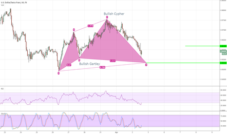 USDCHF: Bullish Gartley on USDCHF