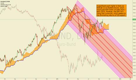 BUND: The Beginning of a Euro-Bund Breakout?