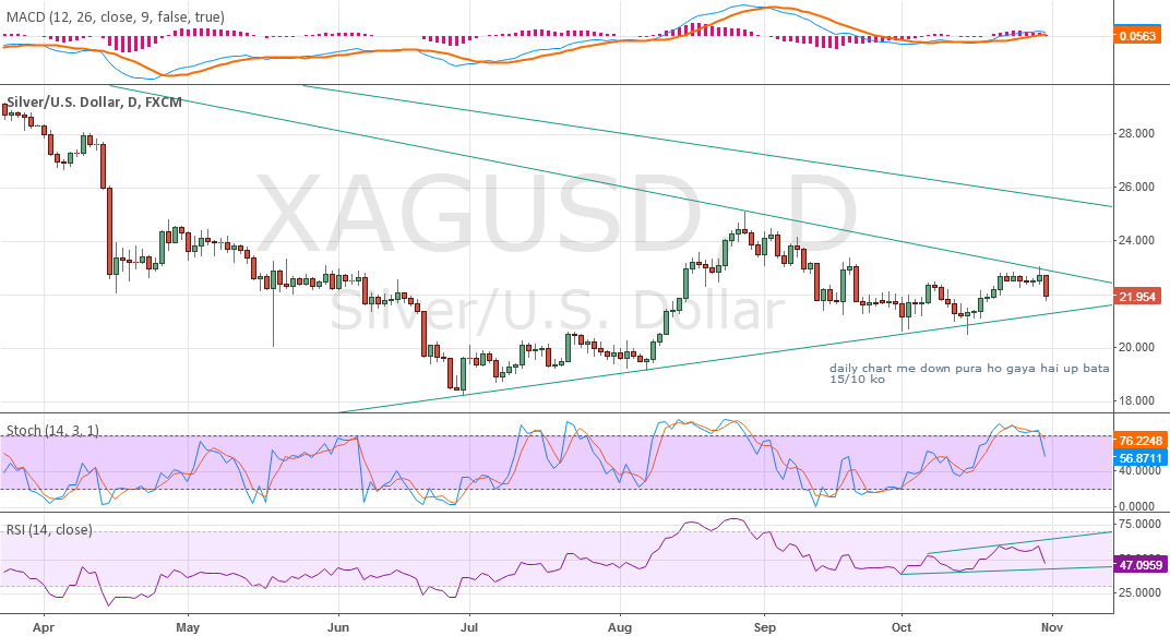 SILVER WILL RESUME DOWN TREND AFTER BREAK 21.00 OZ
