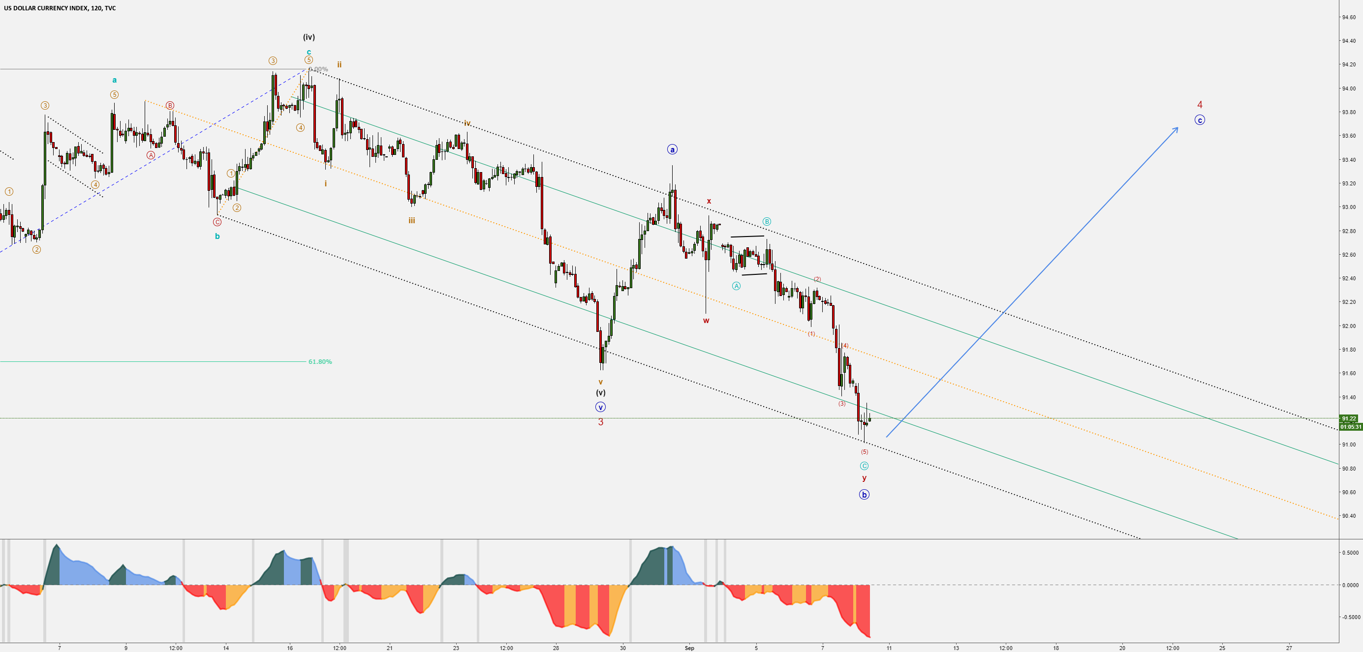 DXY - Fake Break-Out - Bullish Minute IV