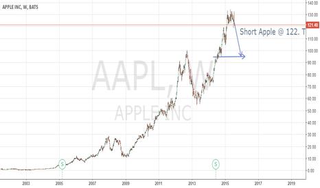 AAPL: Golden Apple Short