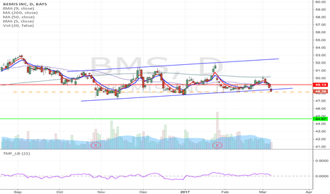 BMS: BMS - Head & shoulder formation Short from $48.17
