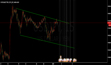 USDJPY: basket of shorts