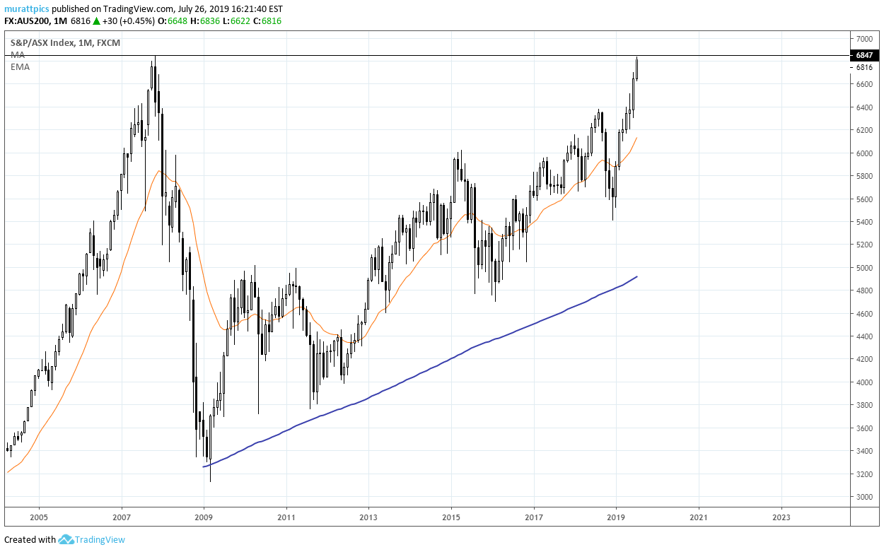 Asx 200 Hitting Major Resistance For Fx Aus200 By Murattpics
